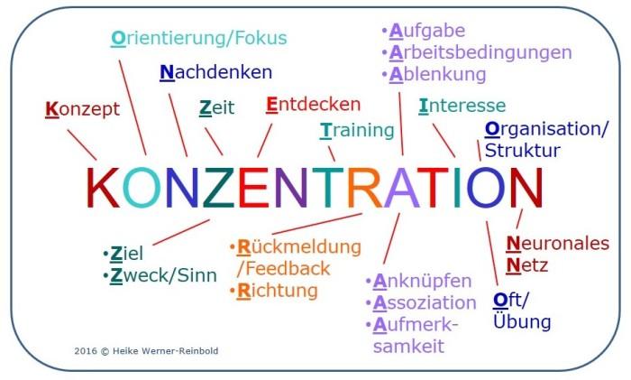 Konzentration